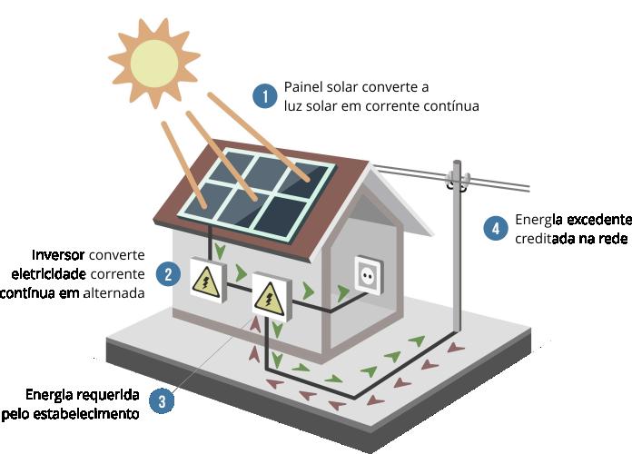 Soluções em Energia Solar, veja como funciona